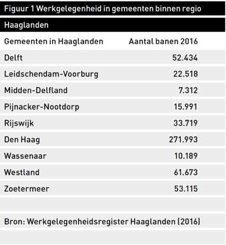 Figuur 1 Werkgelegenheid in gemeenten binnen regio