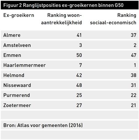 Figuur 2 Ranglijstposities ex-groeikernen binnen G50
