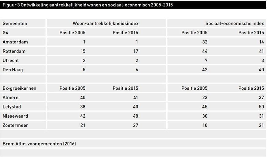 Figuur 3 Ontwikkeling aantrekkelijkheid wonen en sociaal-economisch 2005-2015