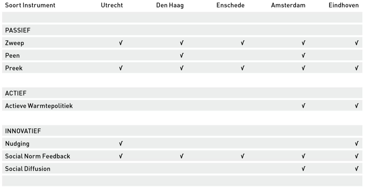 Tabel 1 Overschakelen op een warmtenet