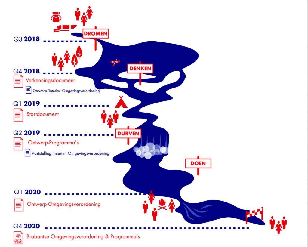 Figuur 1 De tijdlijn van het omgevingsvisie-traject (bron: Provincie Noord-Brabant)