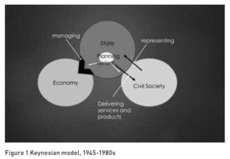 Figure 1 Keynesian model, 1945-1980s