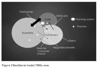 Figure 2 Neoliberal model 1980s-now