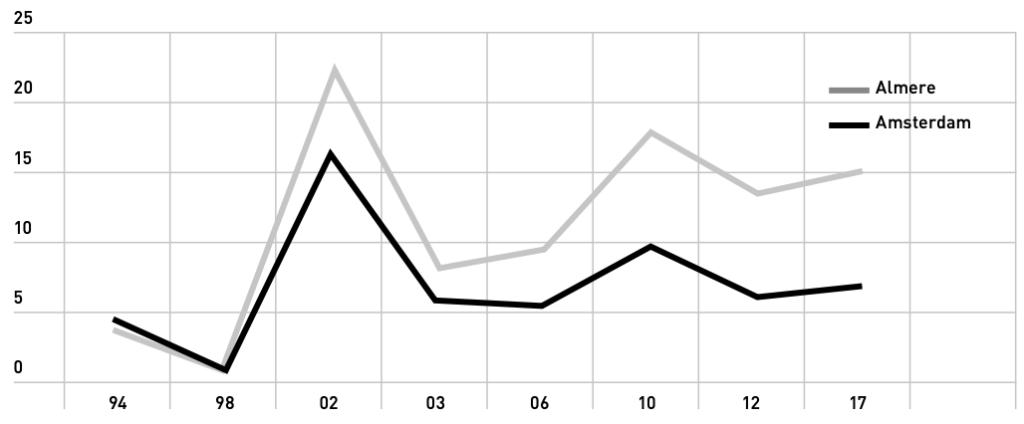 Figuur 3 Opgetelde aanhang van VVD, D66 en GroenLinks in Amsterdam en Almere ten opzichte van het landelijk gemiddelde tussen 1994 en 2017